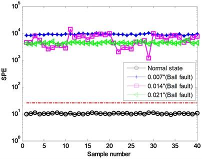 Identification result using  proposed method (Q)