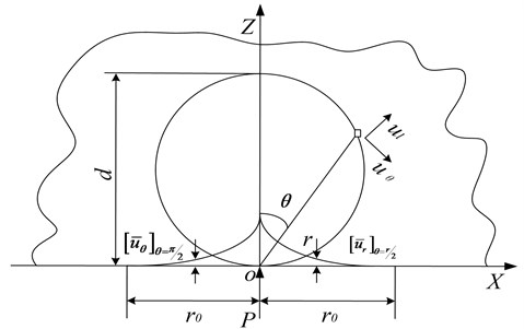 Schematic diagram of concentrated force load