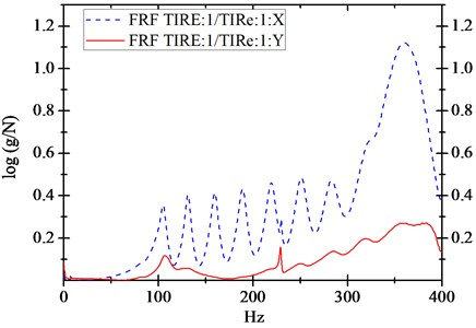 The origin of radial and tangential  direction frequency response functions