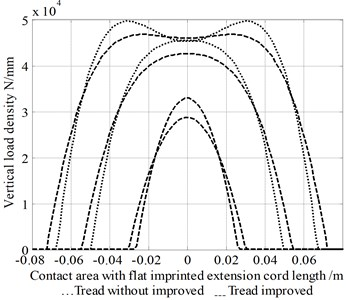 Graphs showing imprinted vertical load within radial force density distribution