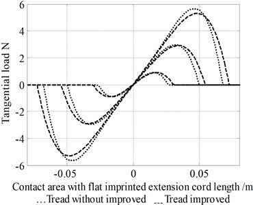 Graphs showing imprinted vertical load within shear force distribution