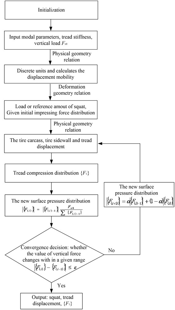 Block diagram of the simulation model