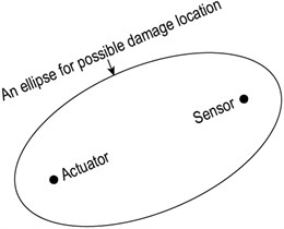 Illustration of possible damage location for an actuator-sensor pair