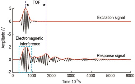 TOF calculation for actuator-sensor path 3-4