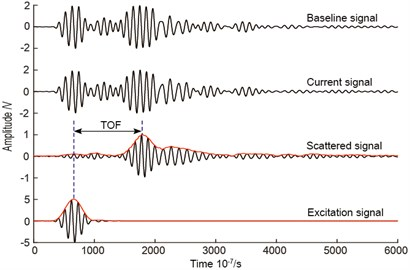 Signals and TOF estimation of scattered signal from actuator-sensor path 5-6