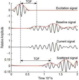 Simulation signals and TOF calculation for actuator-sensor path 1-4