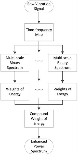 Brief flow chart of energy weighting method
