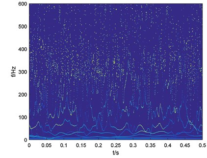 Time-frequency map of outer-race fault bearing vibration signal