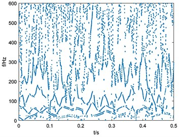 Binary spectrum of outer-race fault bearing vibration signal