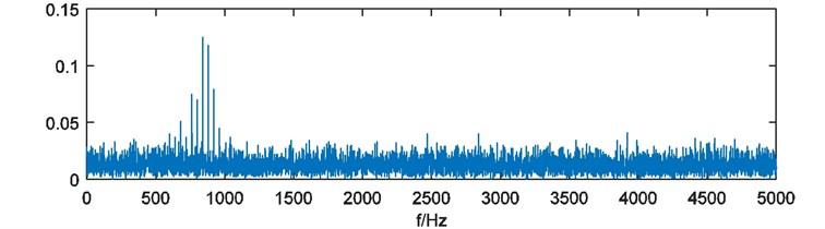 FFT amplitude spectrum of simulated signal xt