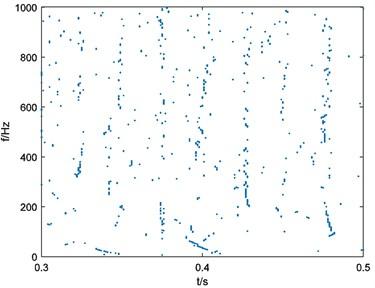 Binary spectrum of simulated signal xt