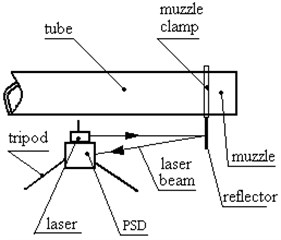 Sketch map of the measuring method  about the angular displacement  of muzzle vibration (vertical view)