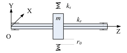 a) Schematic diagram of the rotor/stator system, b) applied forces of rotor during whirling