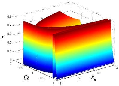 Limit state surface on the space of Ω, R0 and f