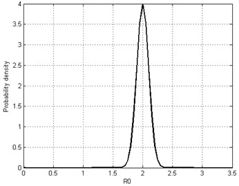 Marginal distribution for parameter Ω and R0