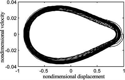 The periodic motion of the belt displacement for the fraction  of the belt average speed γ0=0.6, belt speed fluctuation γ1=0.2
