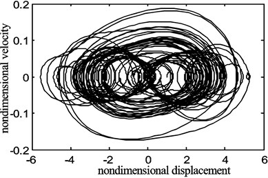 The chaotic motion of the belt displacement for the fraction  of the belt average speed γ0=0.9, belt speed fluctuation γ1=0.5
