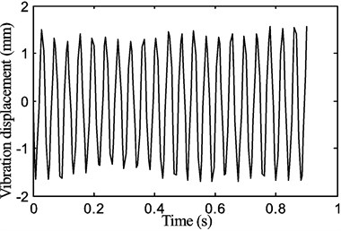 The periodic motion of the belt displacement  for a stepper motor speed of 120 rpm with the tension of P1=15 N