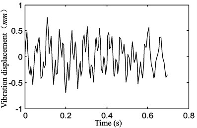 The motion of the belt displacement for a stepper motor speed of 240 rpm  with a belt tension of P1=15 N, exhibiting vibration at the fundamental frequency  and a higher frequency than the fundamental frequency