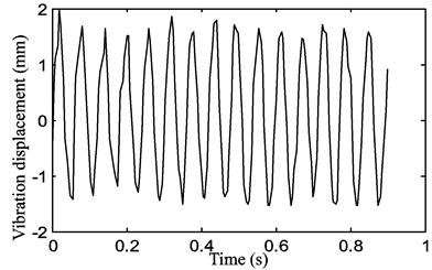 The periodic motion of the belt displacement for a stepper motor speed  of 300 rpm with a belt tension of P1=15 N