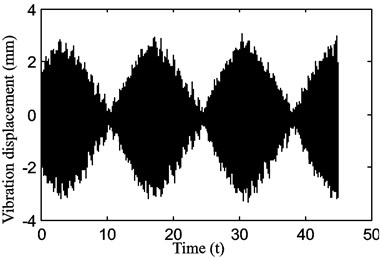 The beating phenomenon in the motion of the belt displacement for a stepper motor speed of 600rpm with a belt tension of P1=15 N at two close frequencies of approximately 19.93 and 20.01 Hz