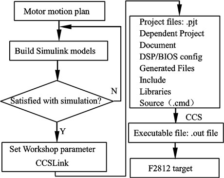 The automatic code generation for the stepper motor