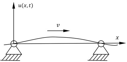 The motion model for the axially travelling belt