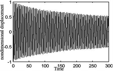 The periodic motion of the belt displacement for the fraction  of the belt average speed γ0=0.1, belt speed fluctuation γ1=0.1