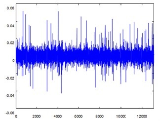 Early crack fault signal with noise