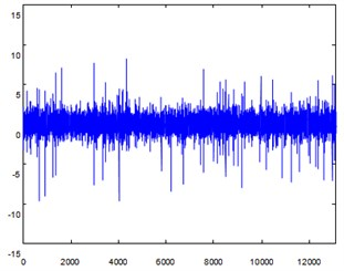 Signal separation of early crack  fault signal with noise