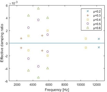 Effective damping ratios for different friction coefficients