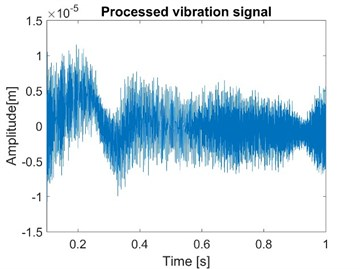 Normal vibration signals of node 1 with both fluid model and friction model