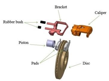 a) Three-dimensional model and b) finite element model of disc brake