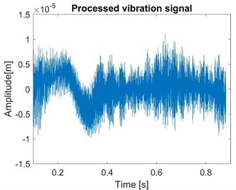 Normal vibration signals of node 1 with constant friction coefficient