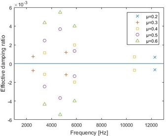 The comparison between CEA method and transient dynamic analysis