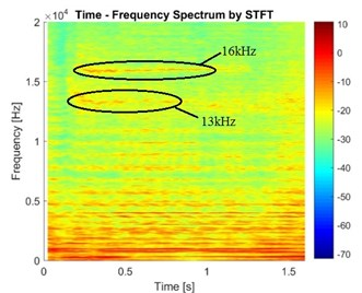 STFT of the vibration signals in the cases of different brake pressure