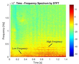 The vibration signals in the case of different speeds