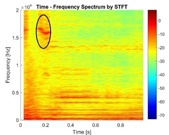 The vibration signals in the case of different exerting time of pressure