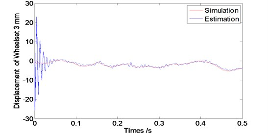 Convergence time of the observer at speed V=60 km/s