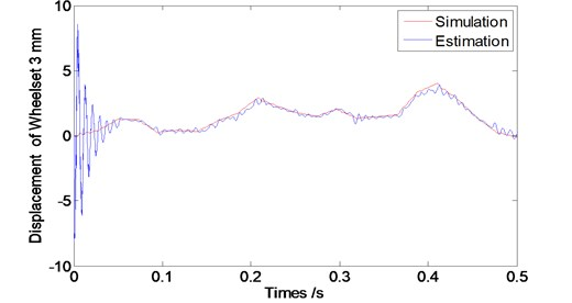 Convergence time of the observer at speed V=80 km/s