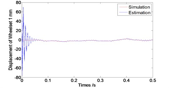 Convergence time of the observer at speed V= 120 km/s