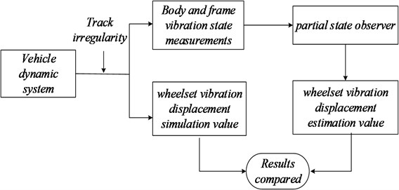 Flow chart of the simulation experiments