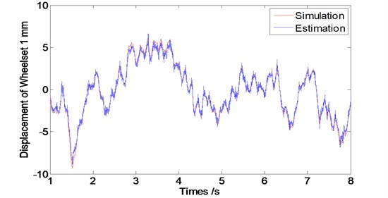 Displacement of the wheel of the observer at speed V=60 km/s
