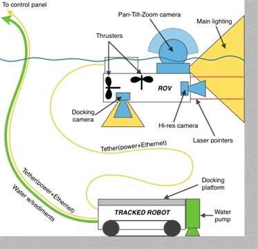 Water tank inspection and conservation system