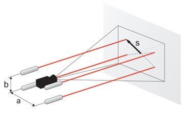 Formation of the laser dot image in the pinhole camera model. The image of the laser dot s is projected onto the camera sensor, through a lens with focal length f. The four parallel laser beams  are located in a rectangular pattern of size a×b, symmetrically around the camera axis