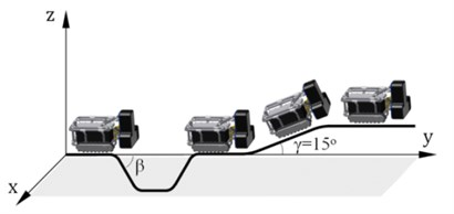 Trajectory of the robot for  the simulation and experiment