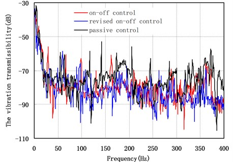 Vibration transmissibility of the point B versus the control strategy