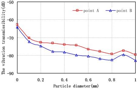 Vibration transmissibility of different measuring points versus particle diameter