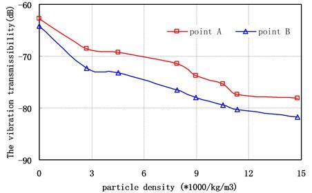 Vibration transmissibility of different measuring points versus filling ratio