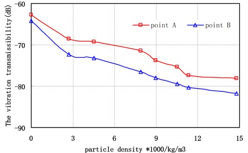Vibration transfer rate of different measuring points versus density